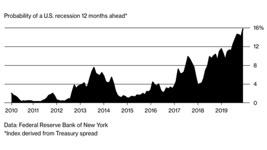grafico-recesion-01142019