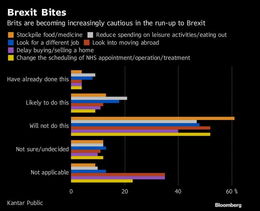 Precauciones de británicos ante la falta de acuerdo sobre el brexit.