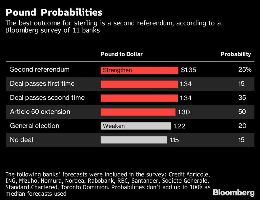Las probabilidades del brexit.