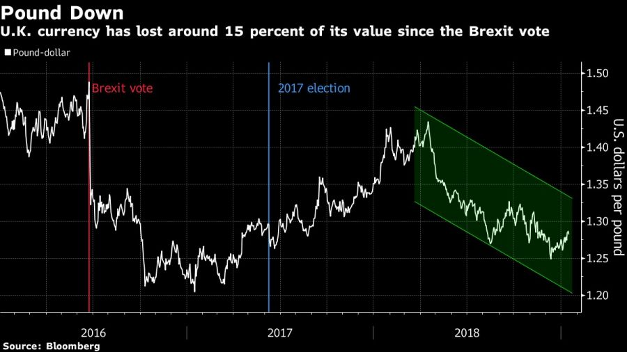 La caída de la libra