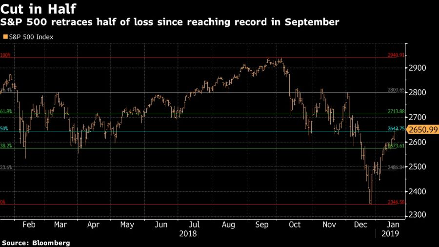 S&P 500 retraces half of loss since reaching record in September