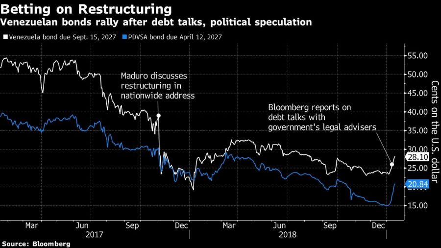 Venezuelan bonds rally after debt talks, political speculation