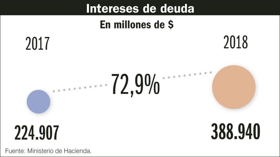 Los números que mira el FMI.