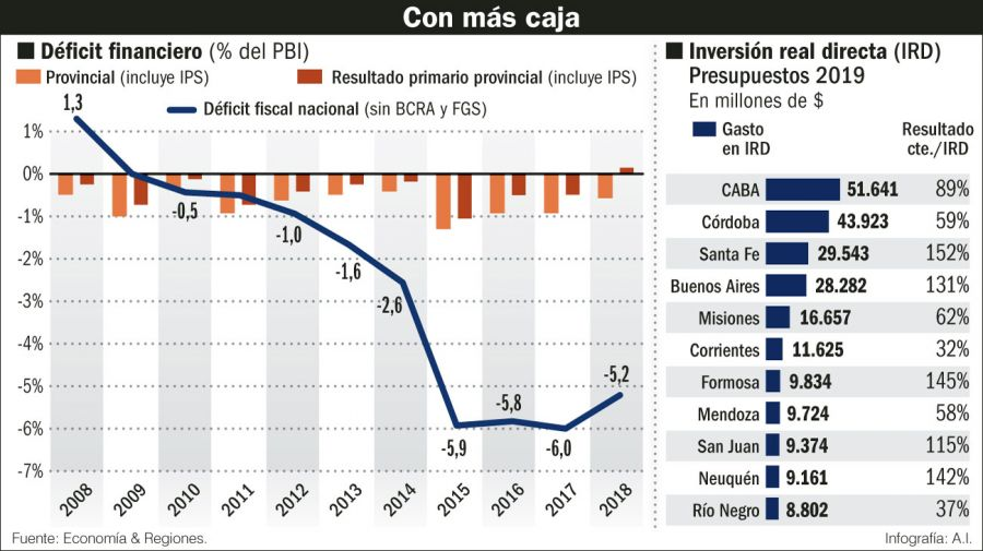 Deficit financiero provincias