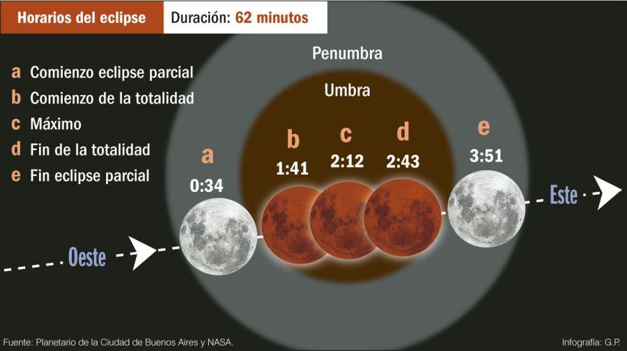 El eclipse lunar durará 62 minutos.