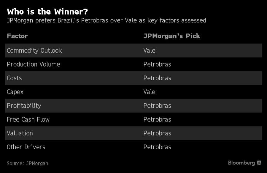 JP Morgan prefiere a Petrobras.