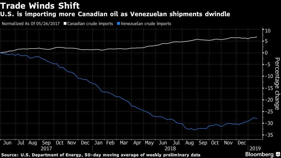 U.S. is importing more Canadian oil as Venezuelan shipments dwindle