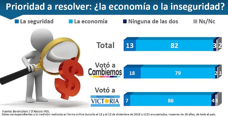 Elecciones 2019. La visión de la inseguridad y la economía.