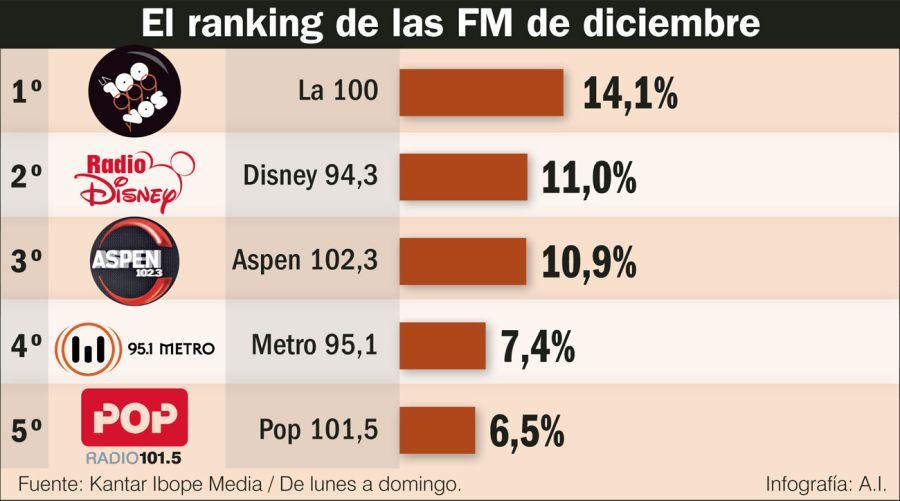 ranking radios 2018 20190126