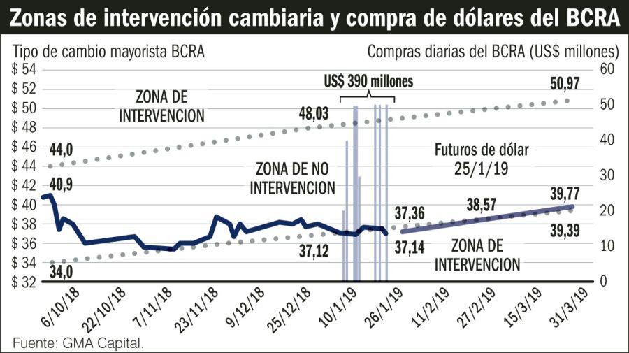 Zona de intervención cambiaria.