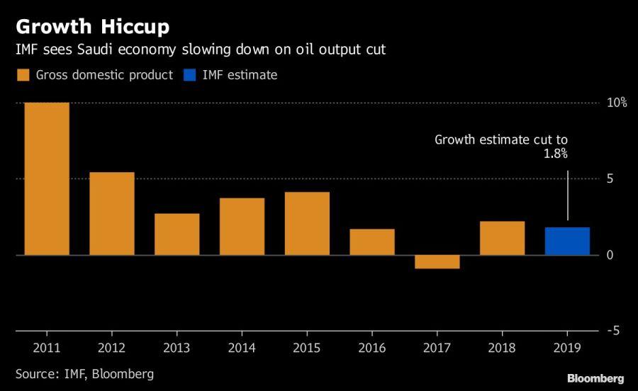 Se desacelera el crecimiento saudita.