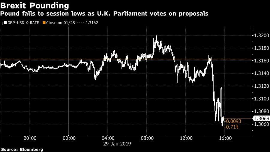 Caída de la libra británica por el brexit.