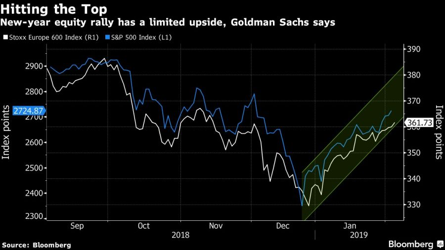New-year equity rally has a limited upside, Goldman Sachs says