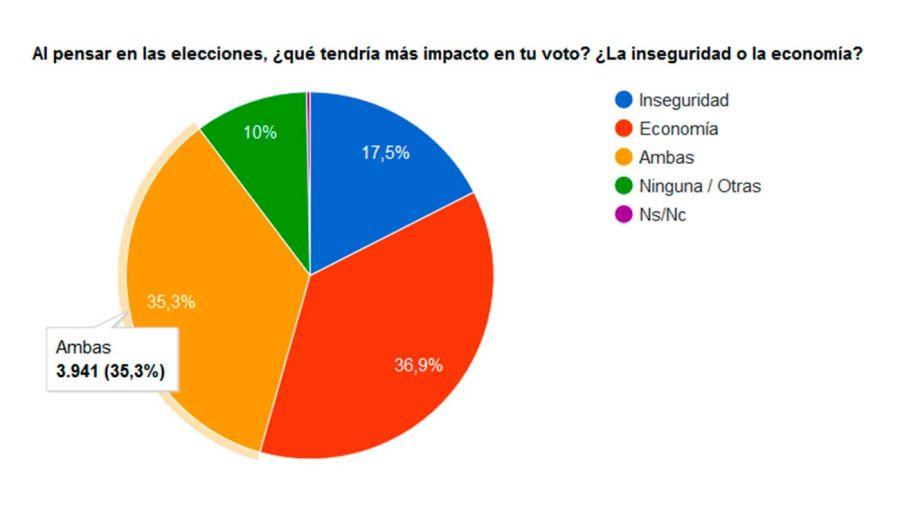 encuesta-elecciones-11022019