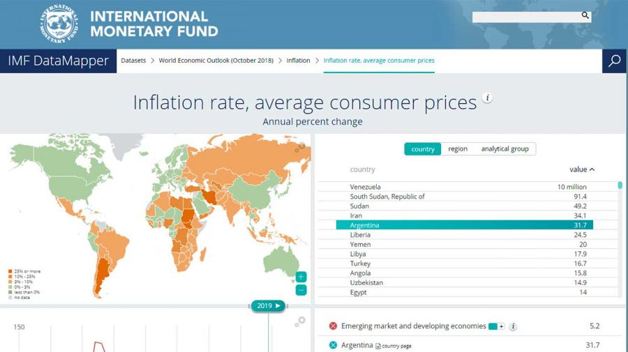 FMI-argentina-13022019
