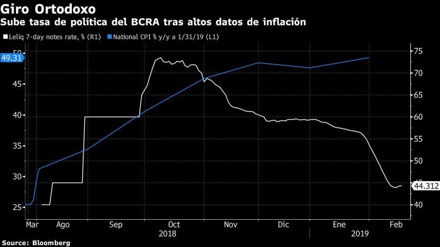 Evolución de la tasa de interés del Banco Central de la República Argentina.
