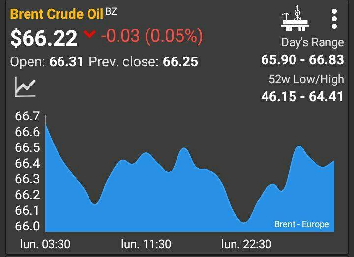 Cotización del Brent, el precio del petróleoque se negocia a futuro en Londres y es la referencia para Argentina.