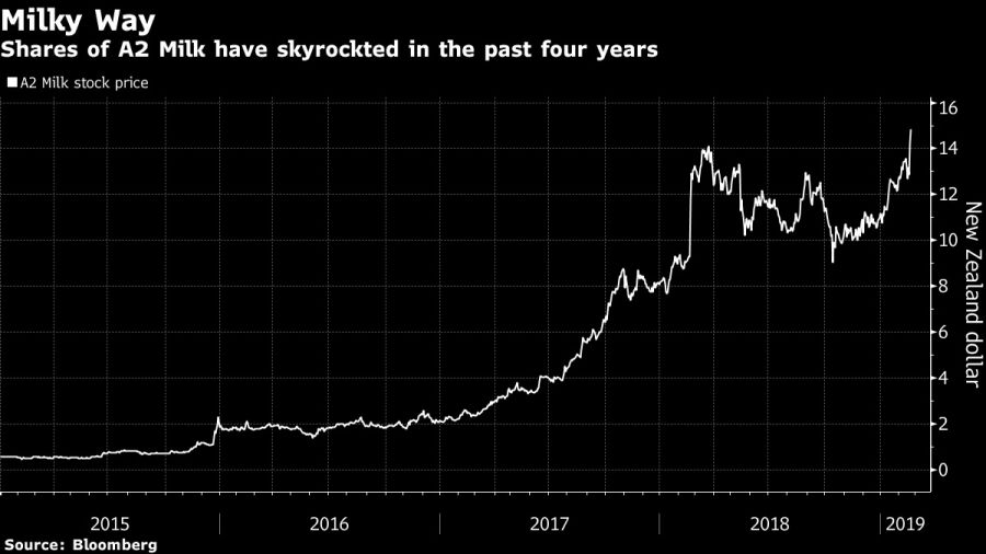 Shares of A2 Milk have skyrockted in the past four years