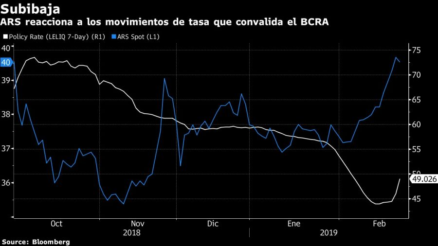 ARS reacciona a los movimientos de tasa que convalida el BCRA