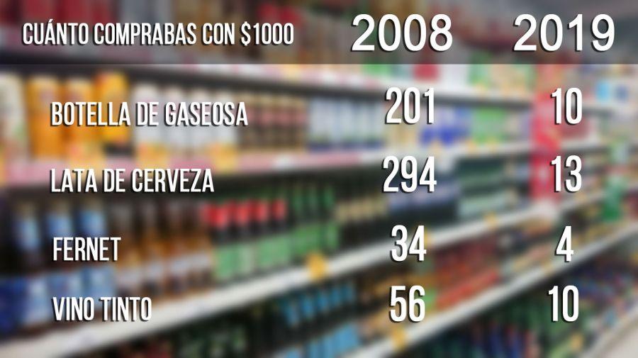 comparación en la compra de productos 20190225