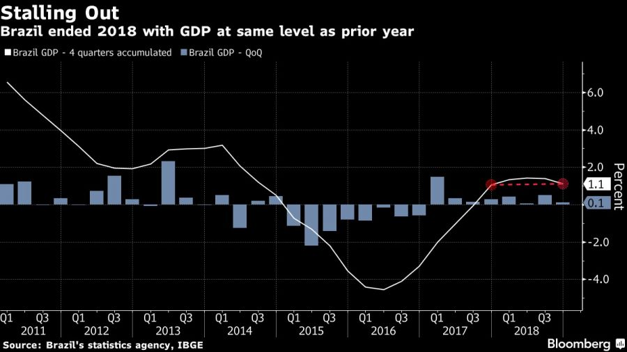 Brazil ended 2018 with GDP at same level as prior year