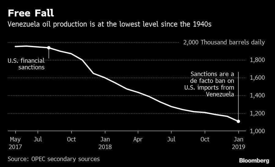 La producción de petróleo de Venezuela está en el nivel más bajo desde la década de 1940.