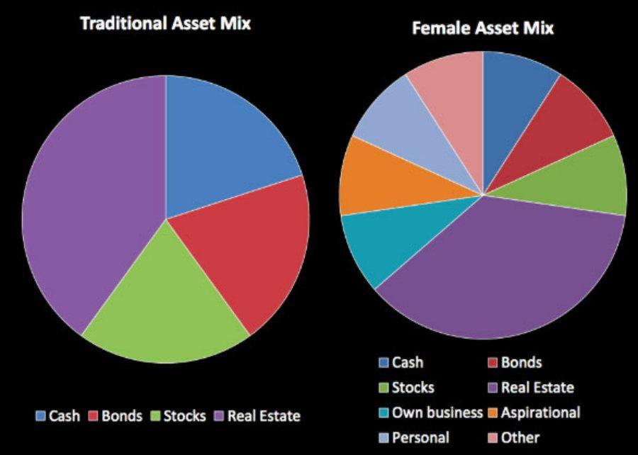 ¿Cómo y en qué invierten las mujeres su dinero?