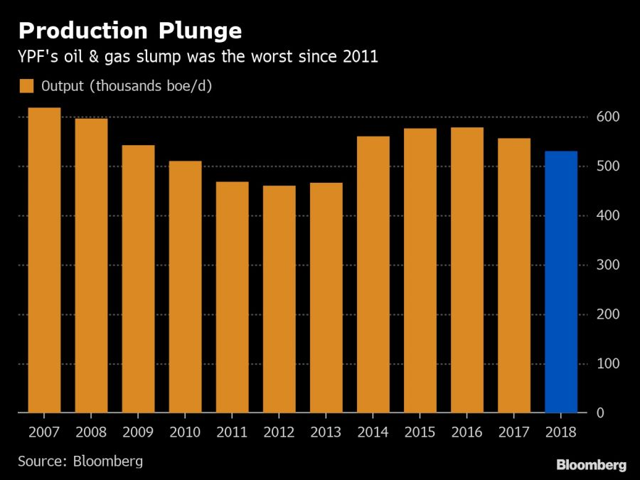 Production Plunge