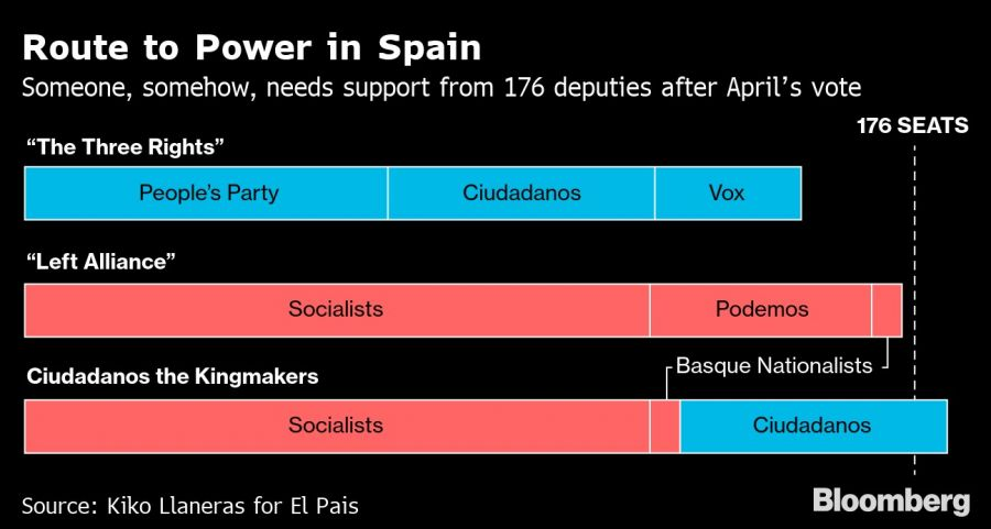 Route to Power in Spain
