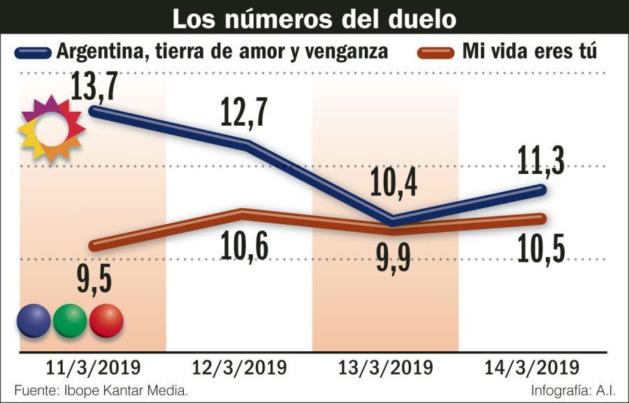 La lucha por el rating entre las nuevas tiras del Canal 13 y Telefe.