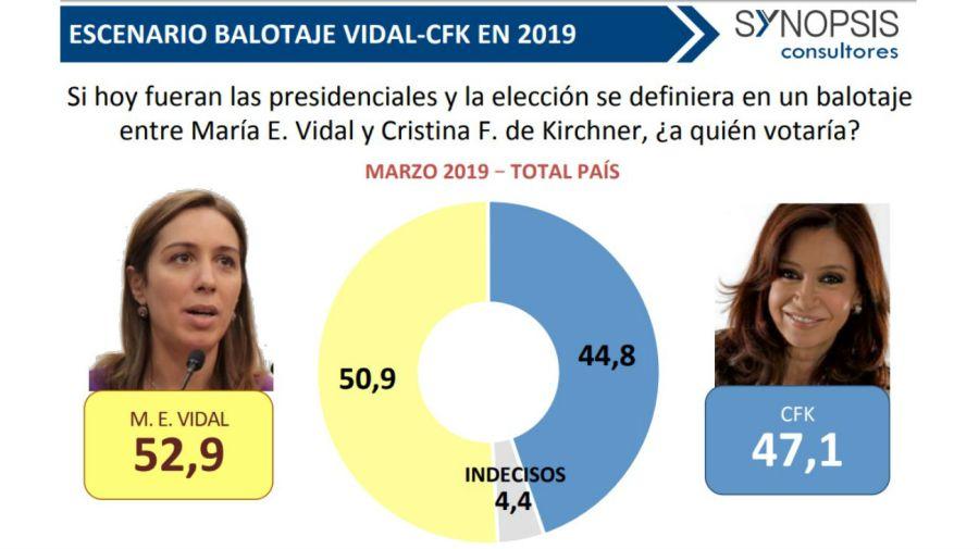 Los escenarios de balotaje de Cristina Fernández de Kirchner en marzo según la consultora Synopsis.