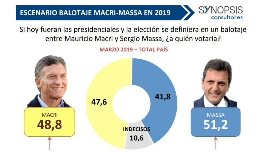 Los escenarios de balotaje de Mauricio Macri en marzo según la consultora Synopsis.