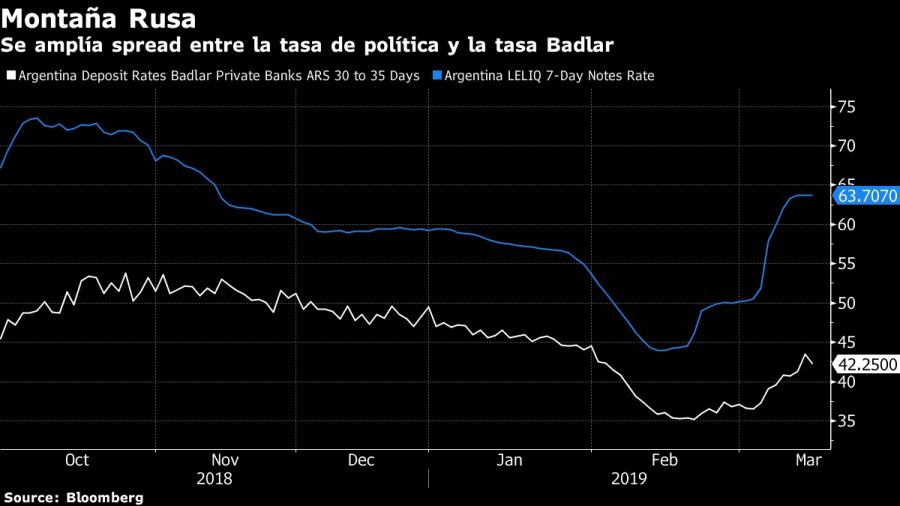 Se amplía la diferencia entre la tasa de política y la tasa Badlar.