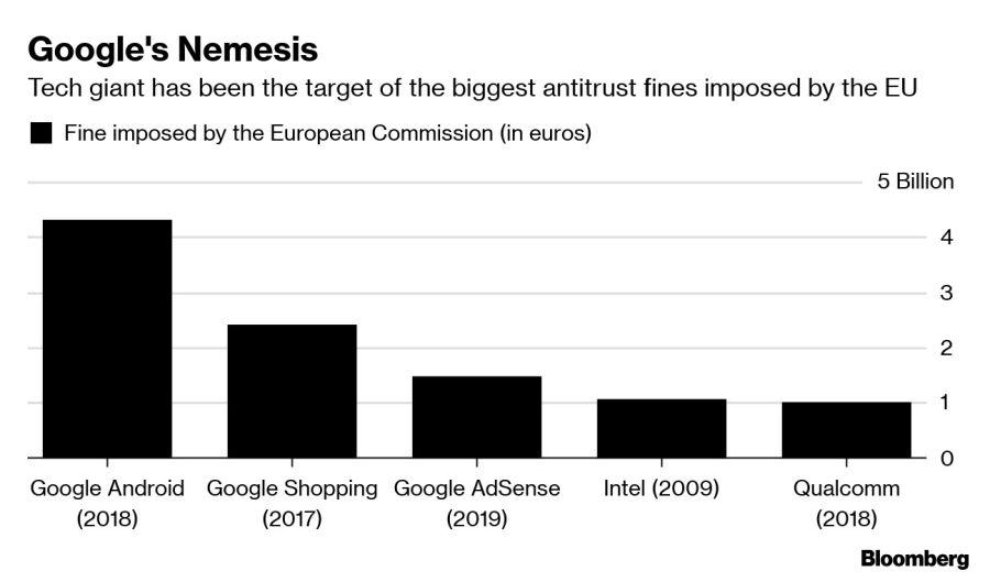 Google's Nemesis
