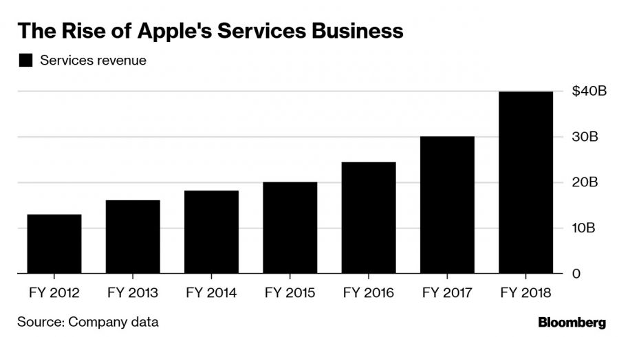 The Rise of Apple's Services Business