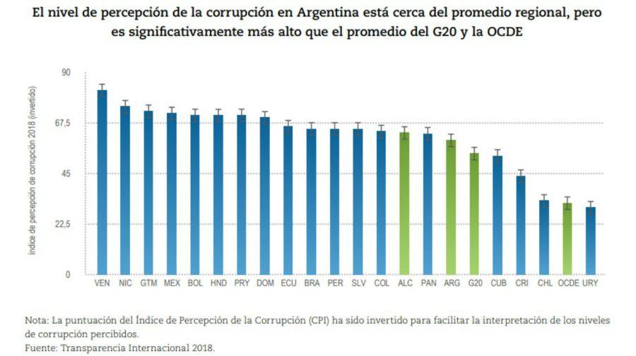 OCDE Corrupción en Argentina