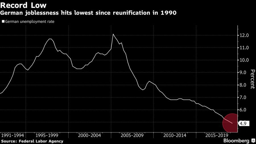 German joblessness hits lowest since reunification in 1990