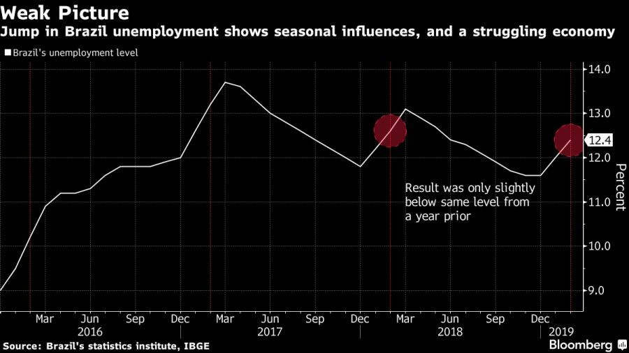 Jump in Brazil unemployment shows seasonal influences, and a struggling economy