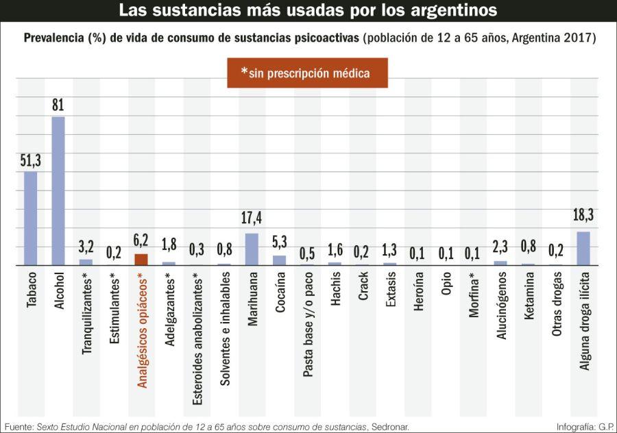 Las sustancias más usadas por los argentinos.