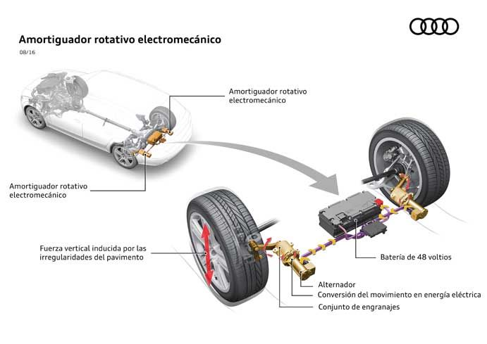 Amortiguadores e-ROT