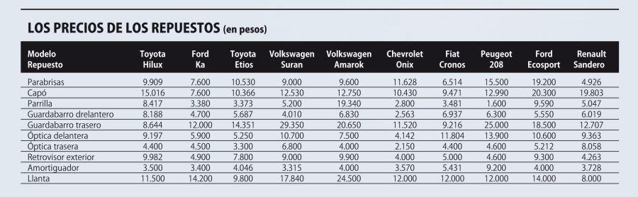 Los 10 autos más baratos de mantener