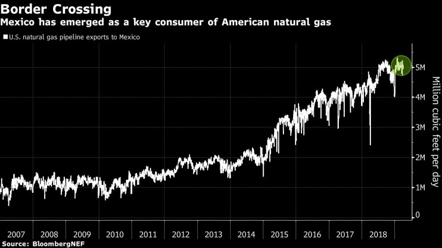 Mexico has emerged as a key consumer of American natural gas