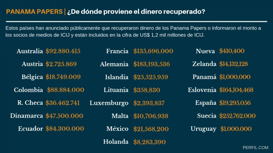 infografia panama papers