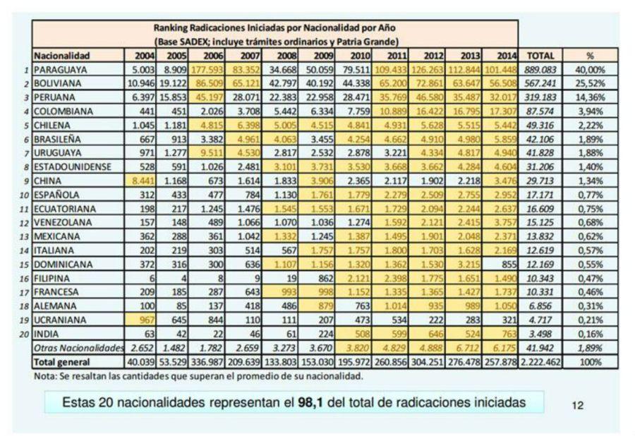 Ministerio del Interior, cifras.