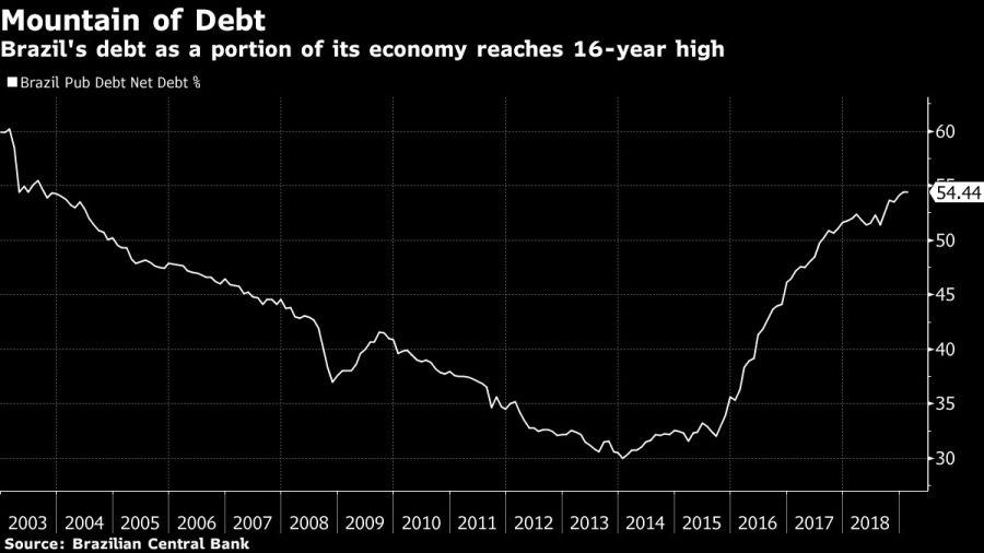 El porcentaje de la deuda de Brasil sobre su PBI está en un máximo histórico.