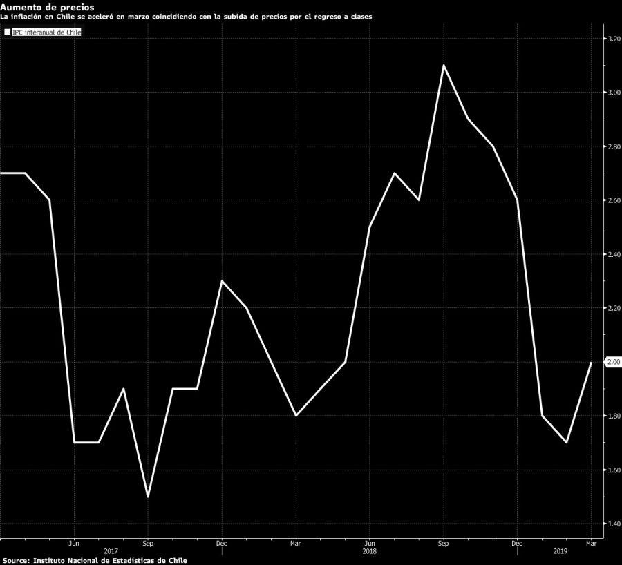 Inflación repunta y sube a 4% en marzo presionada por gasolina