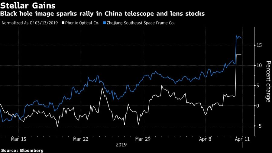 Black hole image sparks rally in China telescope and lens stocks