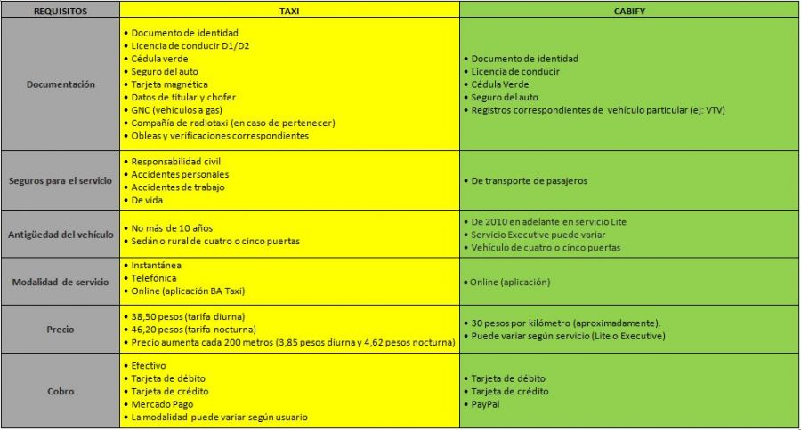 Taxis y Cabify, requisitos pedidos para ambos sistemas de transporte
