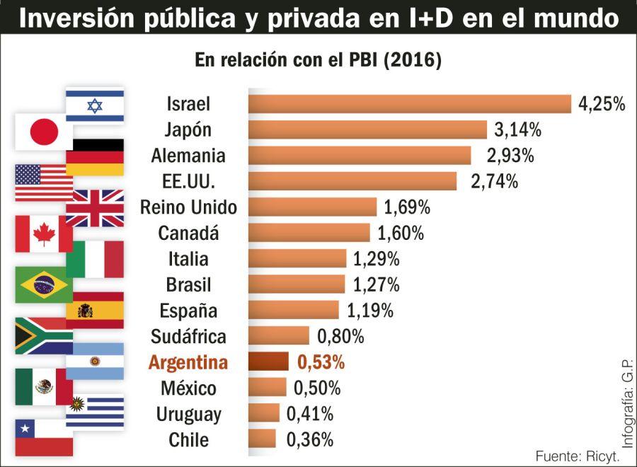 Inversión pública y privada en I+D en relación con el PBI en el mundo.