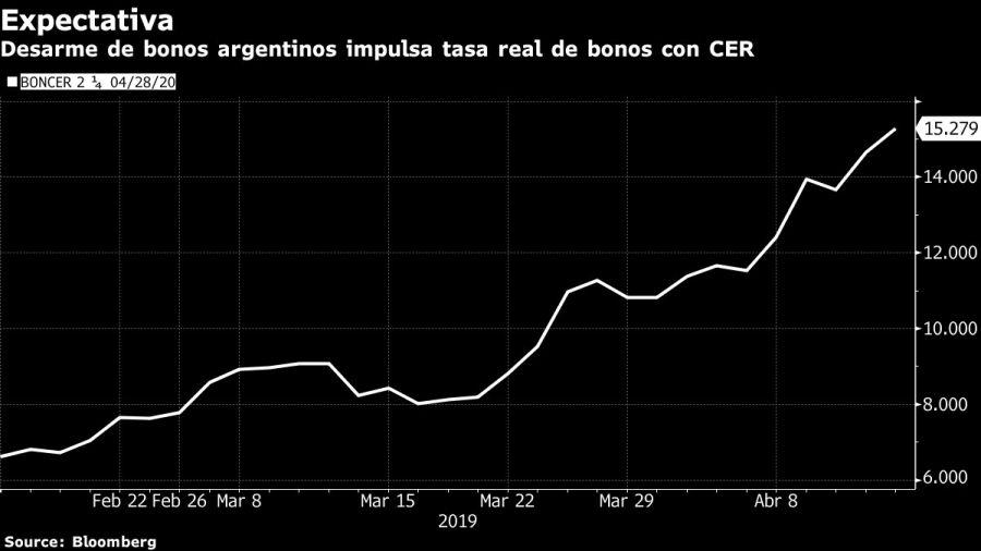 Desarme de bonos